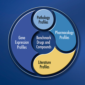 Benchmark Drugs and Compounds and Profiles