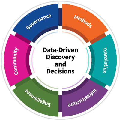 Circular diagram with Data-Driven Discovery and Decisions in the center, surrounded by multi-color wedges labelled with the goals of NTP data science: governance, methods, translation, infrastructure, engagement, and community