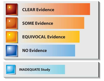 color bar graph of the five categories or levels of evidence