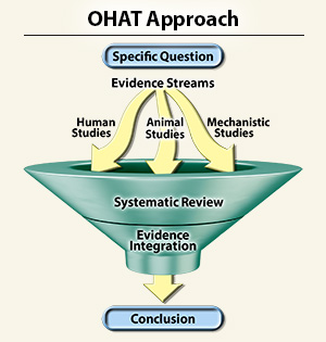 OHAT Approach Illustration depicts a specific question that goes through evidence streams including human studies, animal studies, and mechanical studies. The streams go through a systematic review and then through evidence integration eventually resulting in a conclusion.