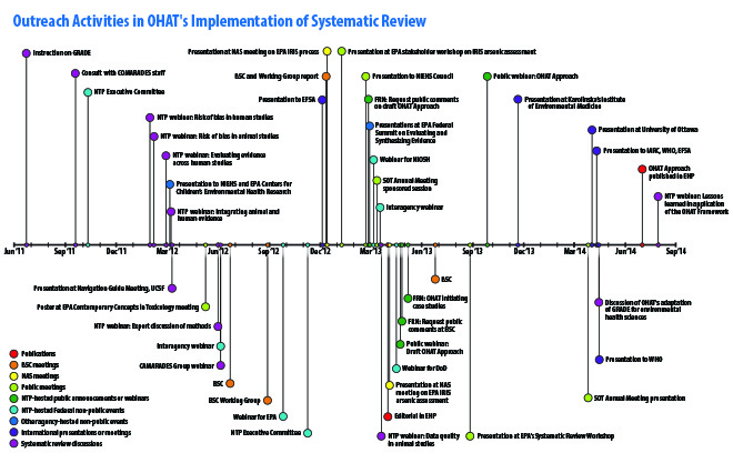 A Real World Evidence Systematic Literature Review of Health     Paper distribution according to publication channel and occurrence Results      Kanban benefits     Improved software quality